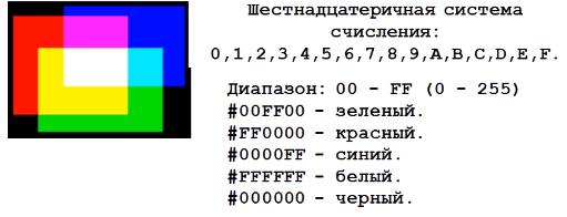 Шестнадцатеричная система счисления - как способ задания яркости свечения канала модели RGB. Или как задать цвет в HTML.