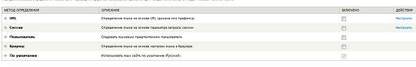 Админка Drupal. Конфигурации Drupal. Настройки региона и языков Drupal.