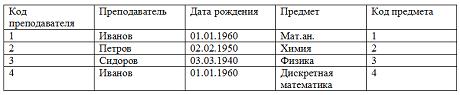 Нормализация отношений в базе данных. Таблица находится в первой нормальной форме.