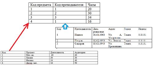 Нормализация базы данных. Отношение находится во второй нормальной форме.