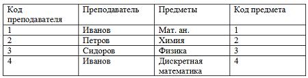 Таблица с информационной избыточностью