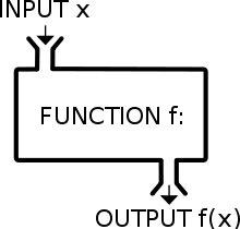 Функции JavaScript, как тип данных. Объектный тип данных JavaScript. Ключевое слово function JavaScript. Создание JavaScript функции. Вызов функции JavaScript.