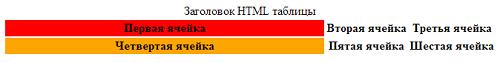 Таблица HTML. Тег COL.