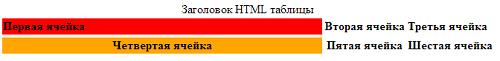 Таблица HTML. Тег TBODY. Структура HTML таблицы. HTML tbody.