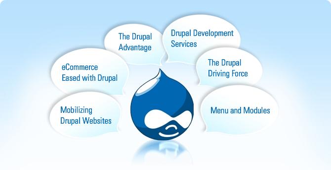 Как работает Drupal. Работа с Drupal. Структура Drupal.
