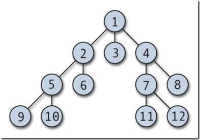Иерархическая база данных. Иерархическая модель данных.
