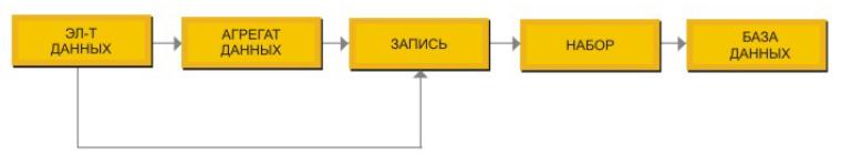Сетевая модель данных, пример