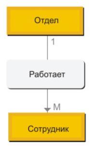 Набор записей сетевой модели данных