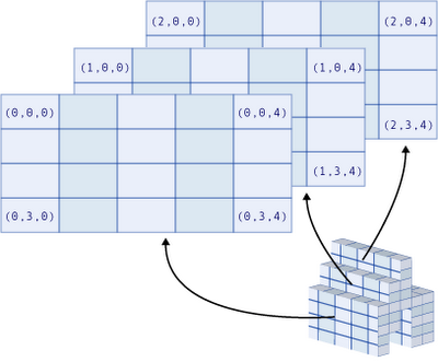 Чтение элементов массива JavaScript, запись элементов массива JavaScript. Как добавить элемент в массив JavaScript. Как удалить элемент из массива JavaScript. Длина массива JavaScript. Свойство массива lenght JavaScript.