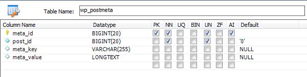 Описание таблицы wp_postmeta базы данных WordPress