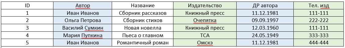 Данная таблица находится в первой нормальной форме