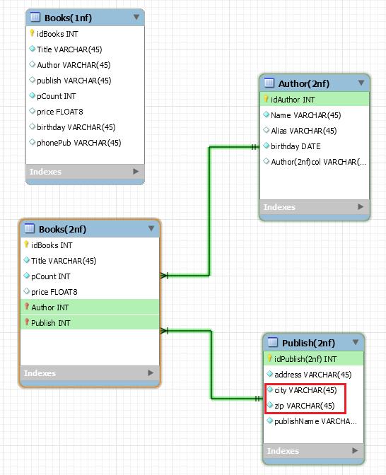 Преобразование базы данных из первой нормальной формы во вторую
