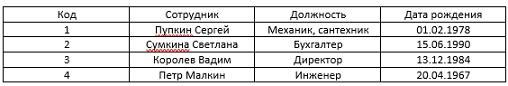 Таблица, которая не находится в первой нормальной форме