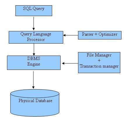 Примерно так СУБД обрабатывает SQL запрос