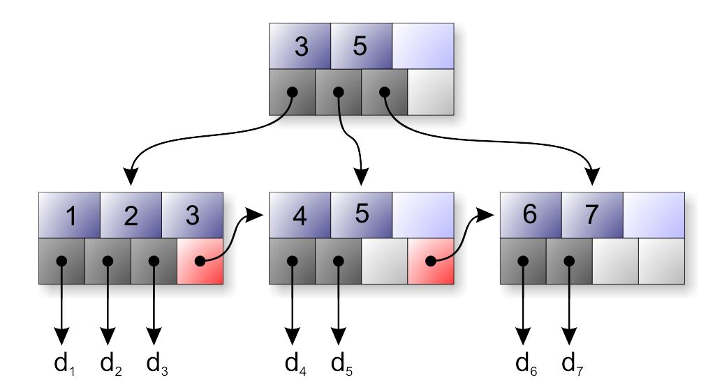 Структура индексов в базе данных SQLite. Структура B-дерева
