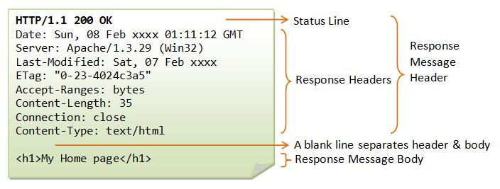 Пример HTTP сообщения ответа сервера