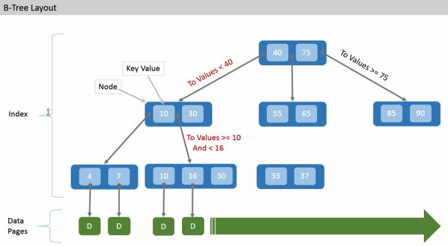 Часть 11.7: Индексы в базах данных SQLite. Индексация таблиц в SQLite3. Алгоритм B-дерева в базах данных