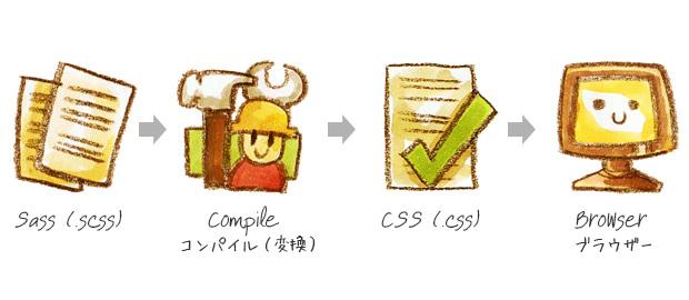 Установка SASS на Windows. Компиляторы SASS, онлайн компиляция SASS