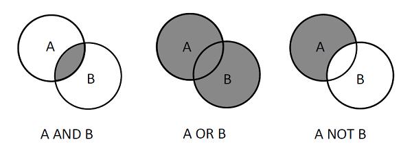 Логические выражения при выборке данных: AND, OR и SELECT в SQLite