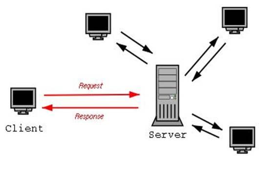 Простая схема взаимодействия клиент-сервер