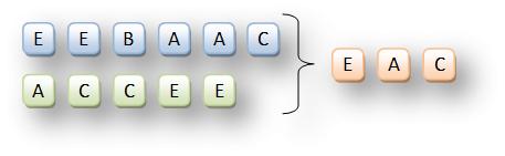 Сравнение результатов двух SQL запросов выборки: EXCEPT, INTERSECT и SELECT в SQLite