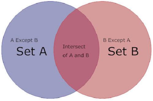 Диаграмма, демонстрирующая работу EXCEPT и INTERSECT в SQL запросах