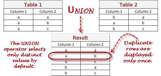 Объединение SQL запросов в базах данных: UNION и SELECT в SQLite