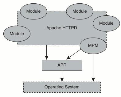 Модульная архитектура сервера Apache