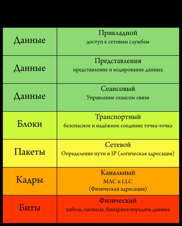 Семь уровней эталонной модели OSI. Архитектура модели OSI