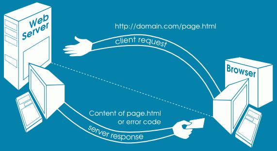 Простейшая схема взаимодействия веб-клиента с сервером HTTP
