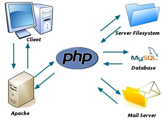 Установка PHP как модуль сервера Apache. Инструкция по установке Apache 2.4 + PHP 5.6 на Windows. Серверная связка PHP + Apache