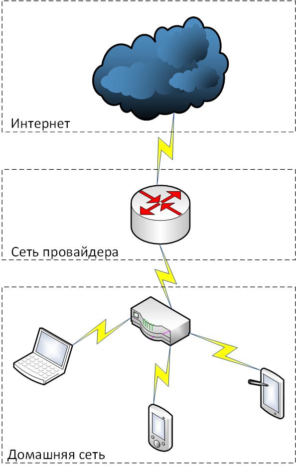 Грубая схема пути пакета от вашего ПК до Интернета