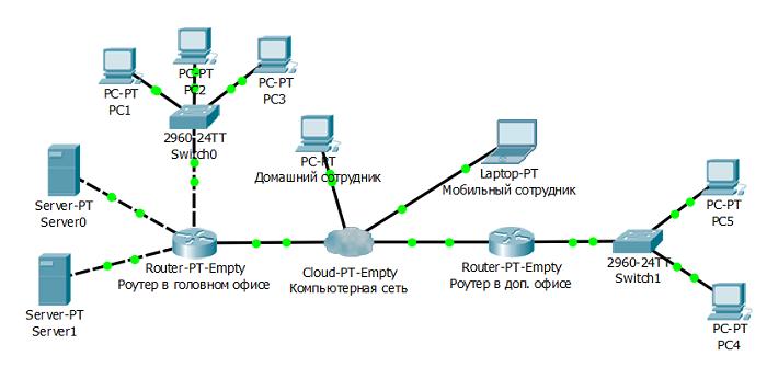 1.7 Условные обозначения Cisco и стандартные физические компоненты компьютерной сети или что такое компьютерная сеть?