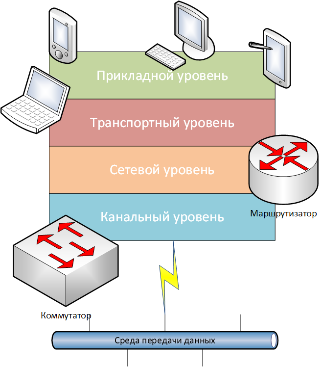 1.15 Модель стека протоколов TCP/IP и ее особенности