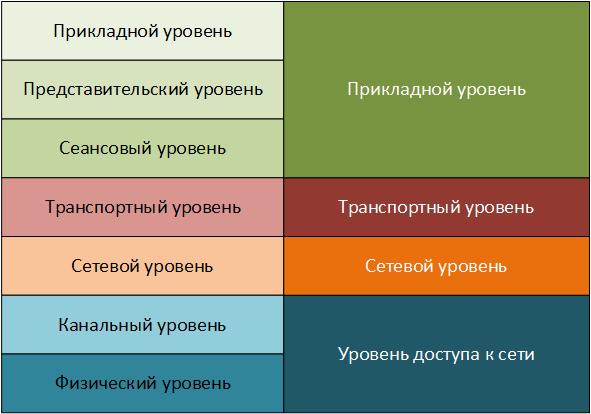 Рисунок 1.15.3 Сравнение моделей эталонных моделей передачи данных