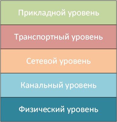 Рисунок 1.15.4 Компромиссная модель сетевого взаимодействия