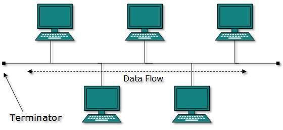 1.18 Коаксиальный Ethernet кабель, сеть с топологией общая шина или зачем нужны хабы и сетевые концентраторы