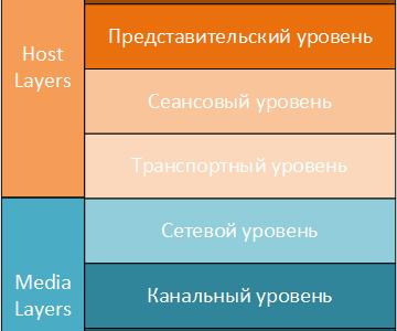 1.14 Эталонная модель сетевого взаимодействия OSI 7 и ее уровни