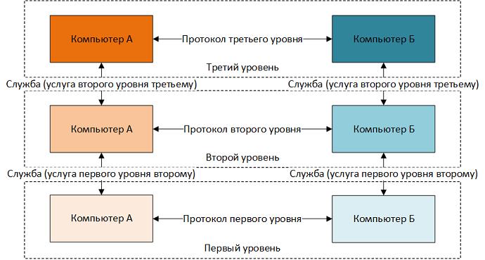 1.13 Службы протоколов и примитивы служб или как разрабатываются уровни модели передачи данных