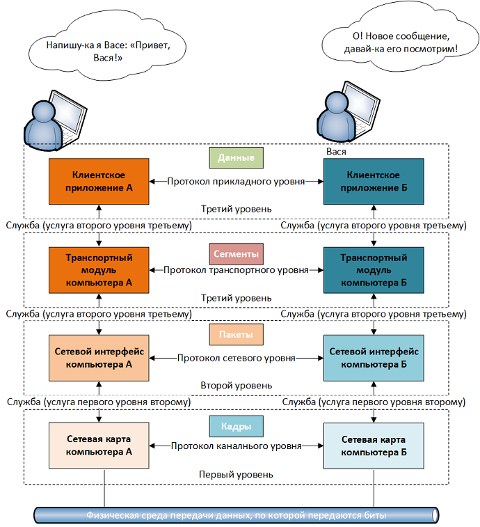 Рисунок 1.16.3 Инкапсуляция и декапсуляция данных в модели стека протоколов TCP/IP или процесс приема и передачи данных в компьютерной сети