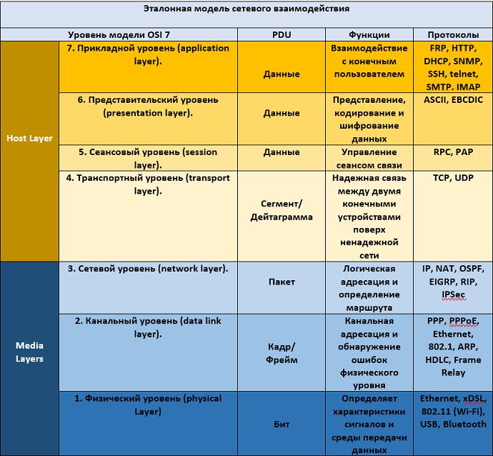 Рисунок 1.14.3 Таблица с общими сведения о принципах работы сетевой модели OSI
