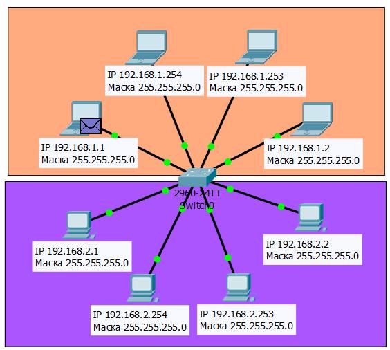 Cisco Arp Ping