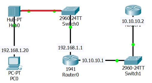 Потери пакетов в компьютерной сети