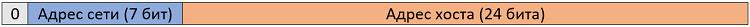 Рисунок 4.5.1 Структура IP-адреса класса A
