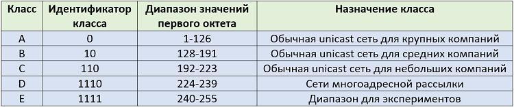 Рисунок 4.5.10 Классы сетей и их описание в протоколе IPv4