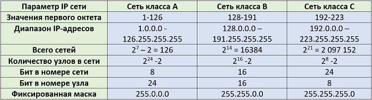 Рисунок 4.5.11 Классы сетей и их описание в протоколе IPv4