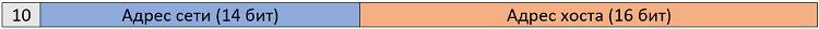 Рисунок 4.5.2 Структура IP-адреса класса B