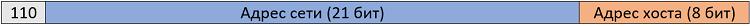 Рисунок 4.5.3 Структура IP-адреса класса C