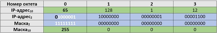 Рисунок 4.5.6 IP-адрес и маска подсети в двоичной системе счисления
