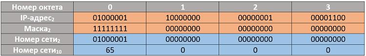 Рисунок 4.5.7 Номер сети и маска у IP-адреса класса A